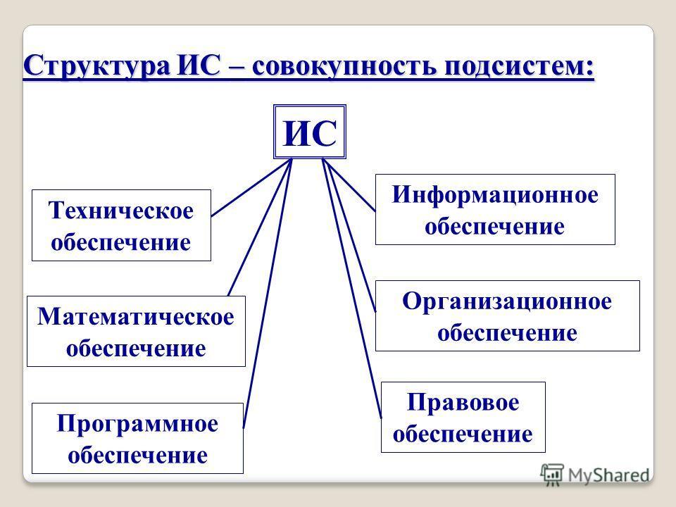 Структура ИС – совокупность подсистем: Техническое обеспечение Математическое обеспечение Программное обеспечение Правовое обеспечение Организационное обеспечение Информационное обеспечение ИС