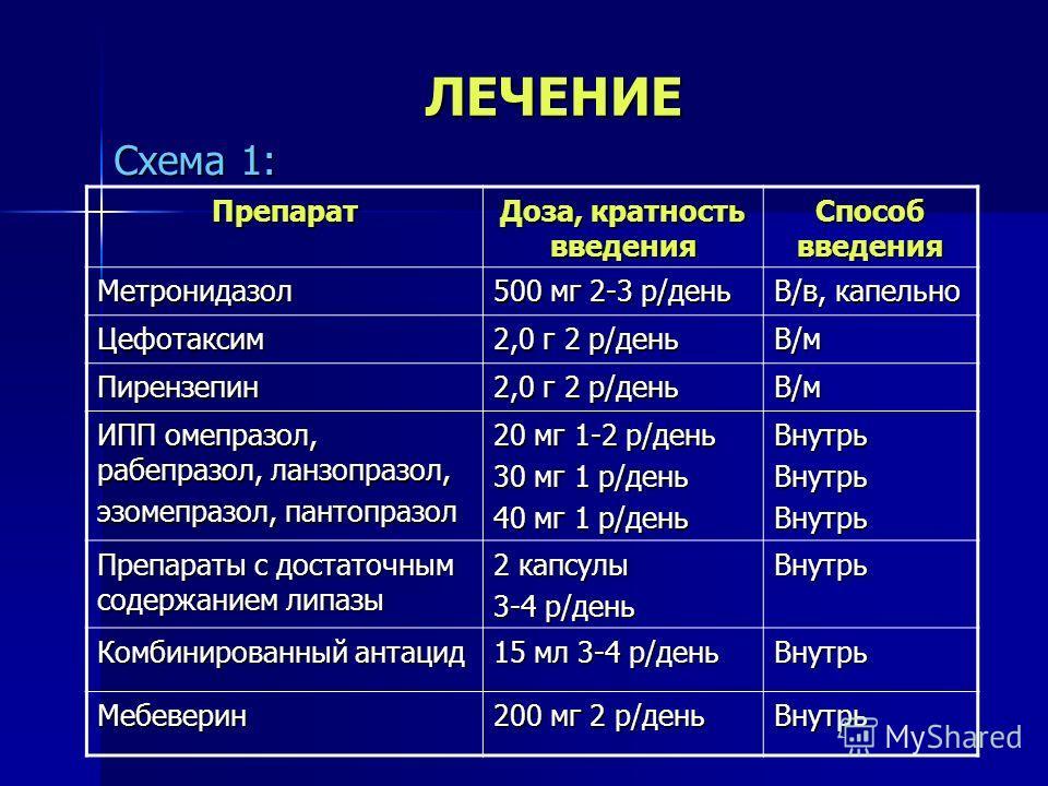 ЛЕЧЕНИЕ Схема 1: Препарат Доза, кратность введения Способ введения Метронидазол 500 мг 2-3 р/день В/в, капельно Цефотаксим 2,0 г 2 р/день В/м Пирензепин В/м ИПП омепразол, рабепразол, ланзопразол, эзомепразол, пантопразол 20 мг 1-2 р/день 30 мг 1 р/д