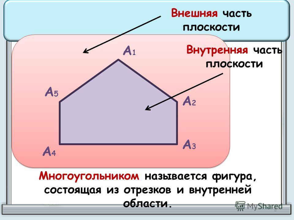 А1А1 А2А2 А3А3 А4А4 А5А5 Внешняя часть плоскости Внутренняя часть плоскости Многоугольником называется фигура, состоящая из отрезков и внутренней области. 8