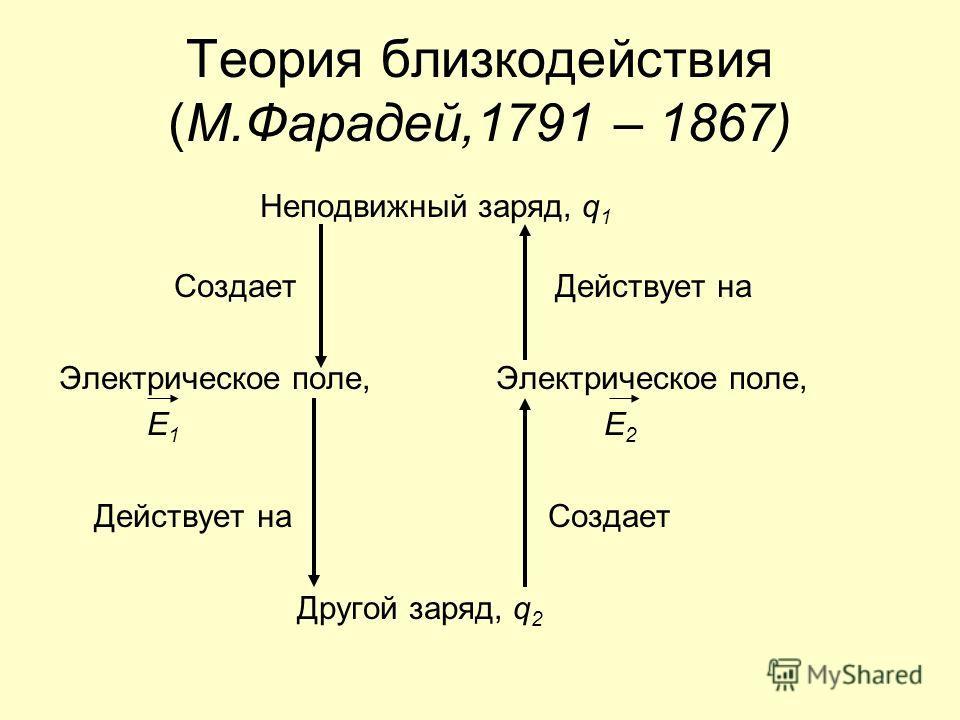Теория близкодействия (М.Фарадей,1791 – 1867) Неподвижный заряд, q 1 Создает Действует на Электрическое поле, Е 1 Е 2 Действует на Создает Другой заряд, q 2