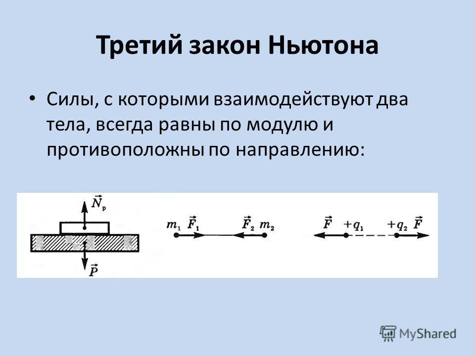 Третий закон Ньютона Силы, с которыми взаимодействуют два тела, всегда равны по модулю и противоположны по направлению: