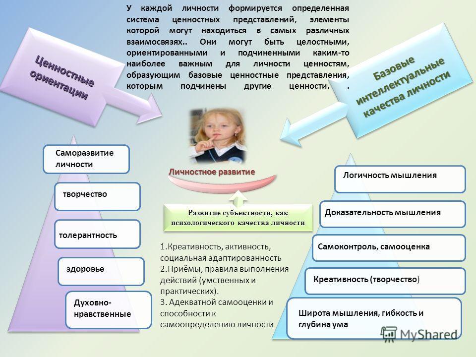 Личностный рост и развитие Субъектная позиция Интеллектуальное развитие Учебно- познавательная деятельность Развиваю щее обучение