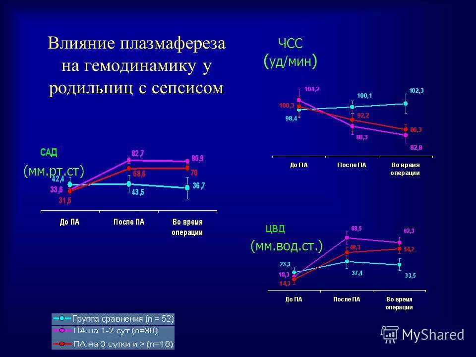 Влияние плазмафереза на гемодинамику у родильниц с сепсисом (мм.рт.ст) ЧСС ( уд/мин ) (мм.вод.ст.)
