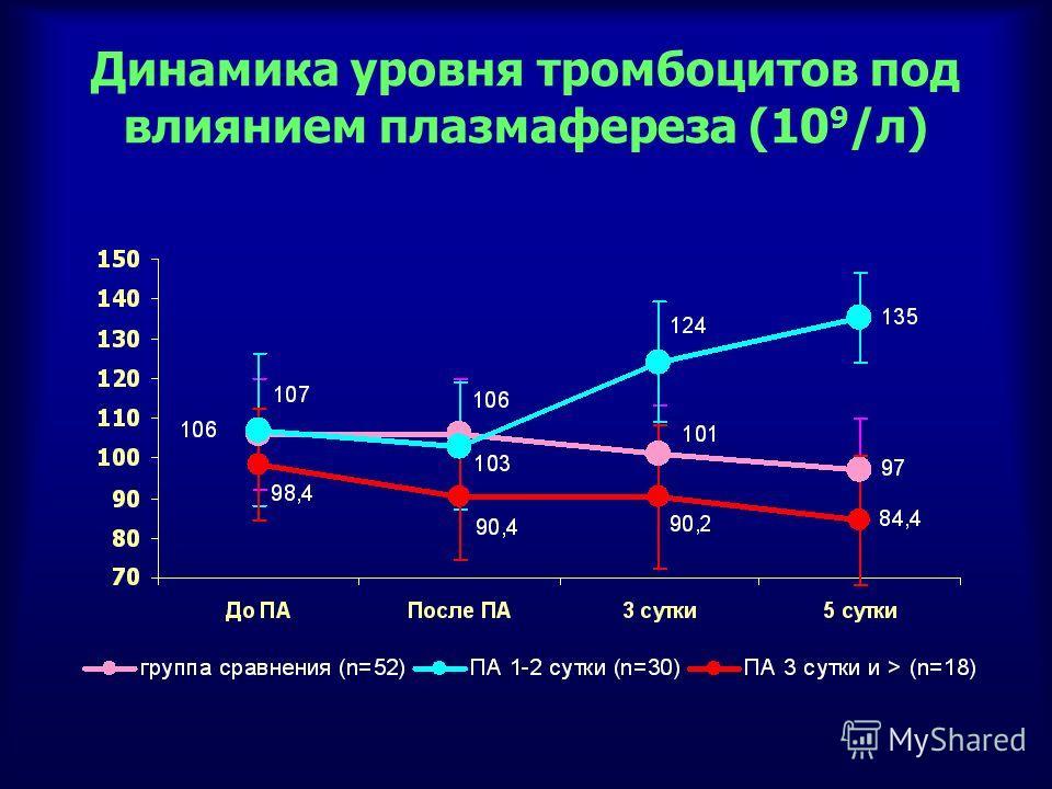 Динамика уровня тромбоцитов под влиянием плазмафереза (10 9 /л)