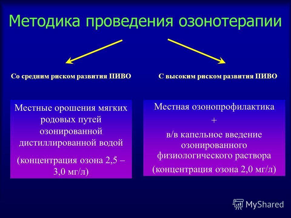 Методика проведения озонотерапии Со средним риском развития ПИВОС высоким риском развития ПИВО Местные орошения мягких родовых путей озонированной дистиллированной водой (концентрация озона 2,5 – 3,0 мг/л) Местная озонопрофилактика + в/в капельное вв