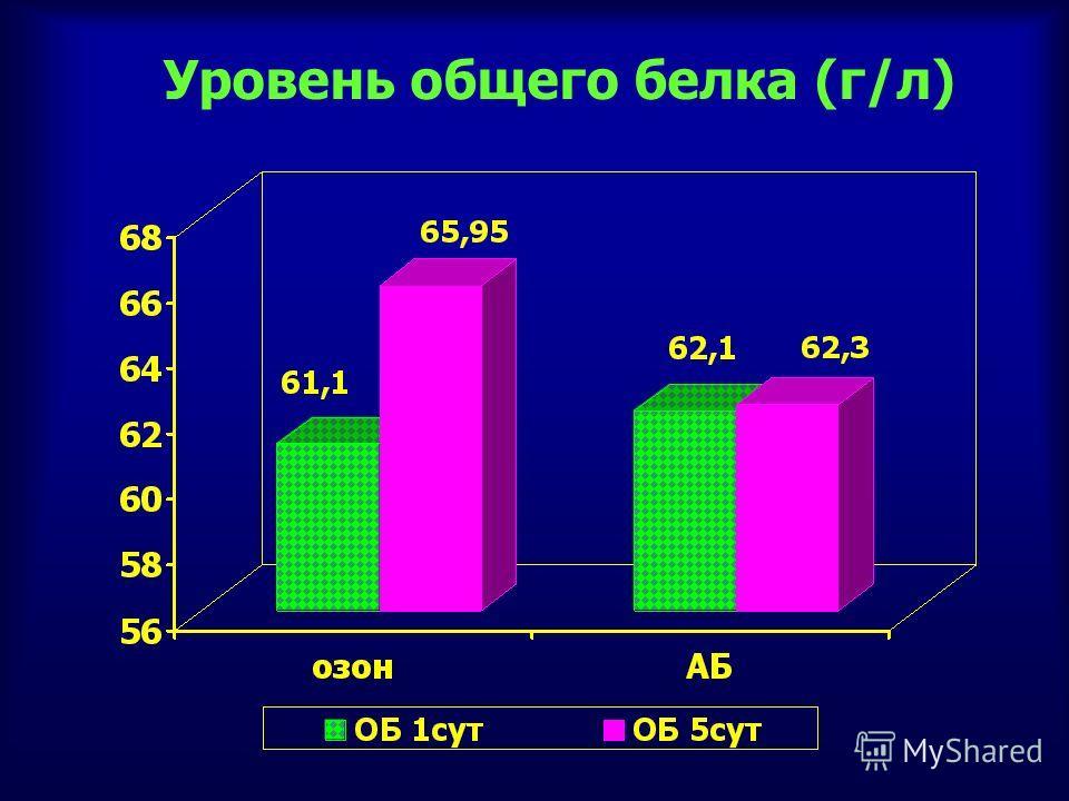 Уровень общего белка (г/л)