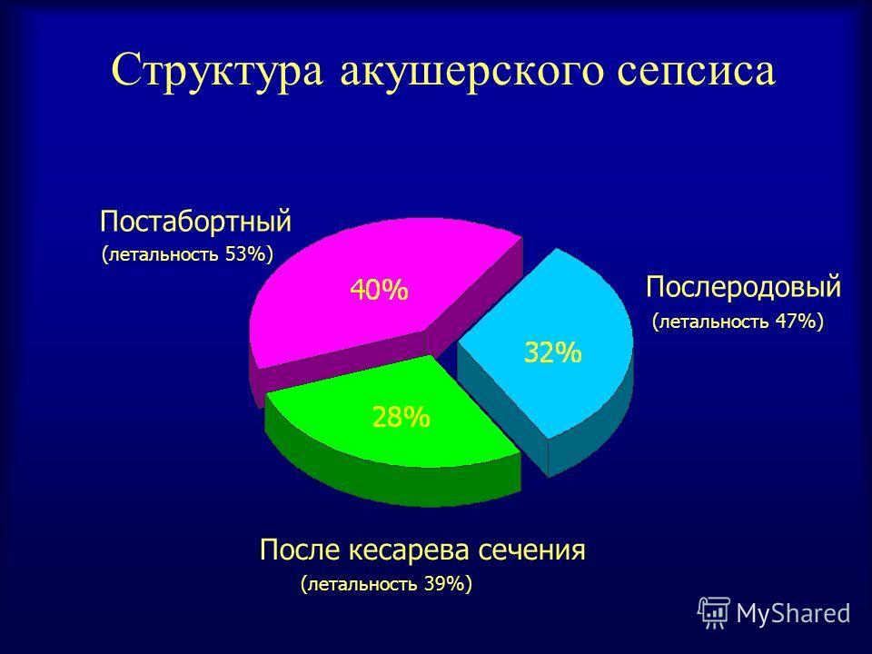 Структура акушерского сепсиса Постабортный Послеродовый После кесарева сечения (летальность 53%) (летальность 47%) (летальность 39%)