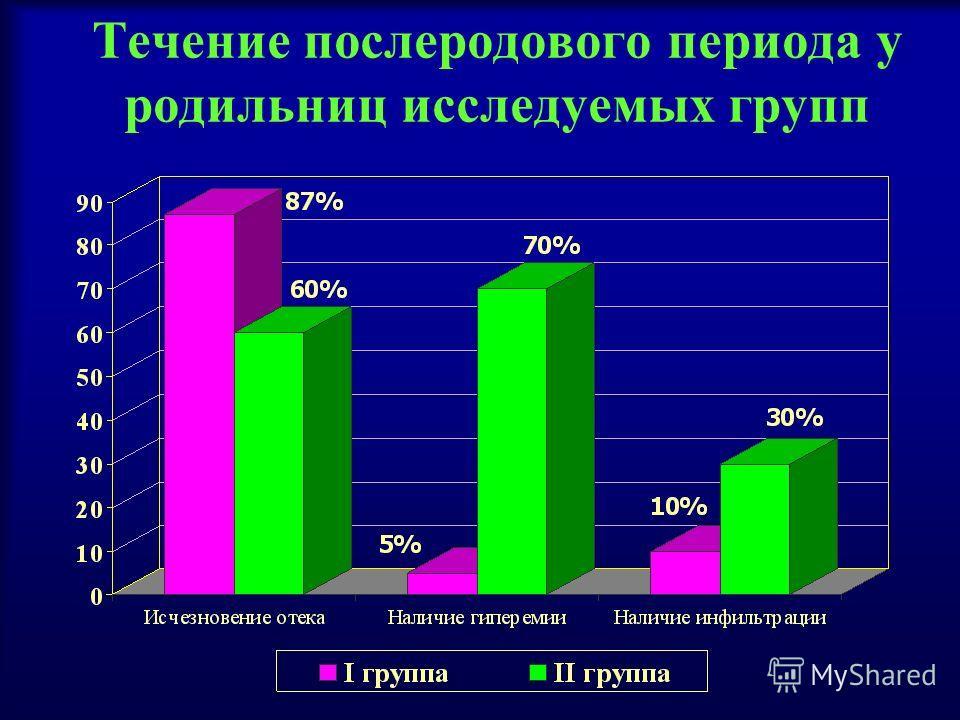 Течение послеродового периода у родильниц исследуемых групп