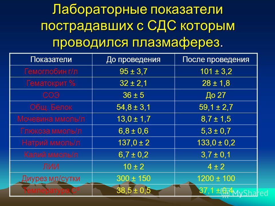 Лабораторные показатели пострадавших с СДС которым проводился плазмаферез. ПоказателиДо проведенияПосле проведения Гемоглобин г/л95 ± 3,7101 ± 3,2 Гематокрит %32 ± 2,128 ± 1,8 СОЭ36 ± 5До 27 Общ. Белок54,8 ± 3,159,1 ± 2,7 Мочевина ммоль/л13,0 ± 1,78,
