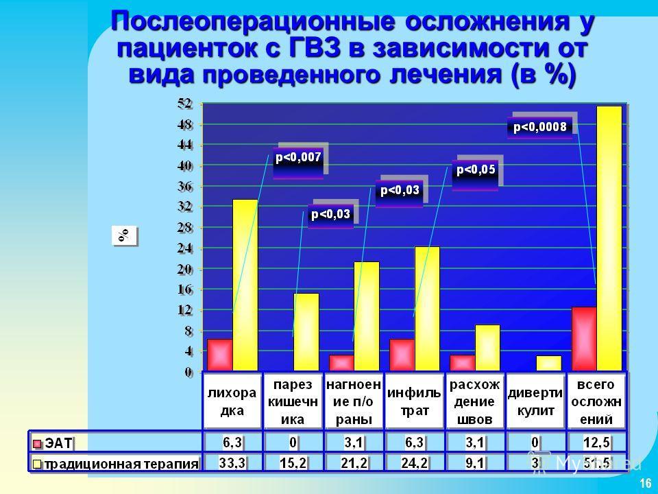 16 Послеоперационные осложнения у пациенток с ГВЗ в зависимости от вида проведенного лечения (в %)