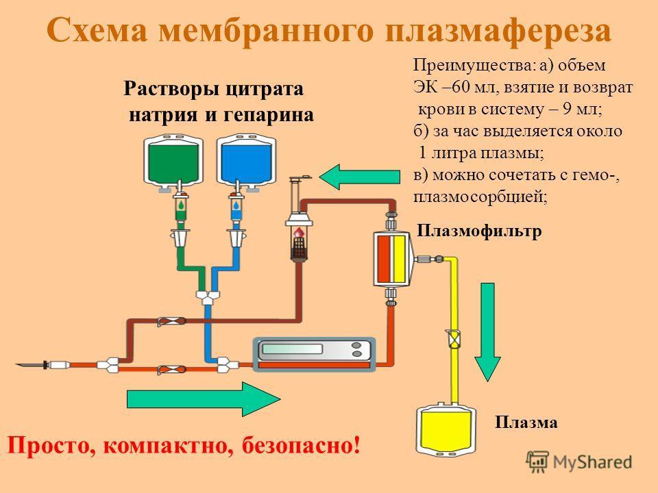 Схема мембранного плазмафереза Преимущества: а) объем ЭК –60 мл, взятие и возврат крови в систему – 9 мл; б) за час выделяется около 1 литра плазмы; в) можно сочетать с гемо-, плазмосорбцией; Просто, компактно, безопасно! Плазма Плазмофильтр Растворы