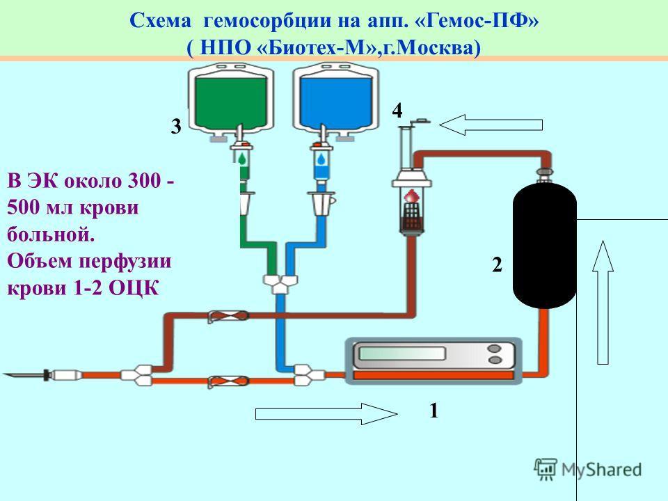 Схема гемосорбции на апп. «Гемос-ПФ» ( НПО «Биотех-М»,г.Москва) 1 2 3 4 В ЭК около 300 - 500 мл крови больной. Объем перфузии крови 1-2 ОЦК