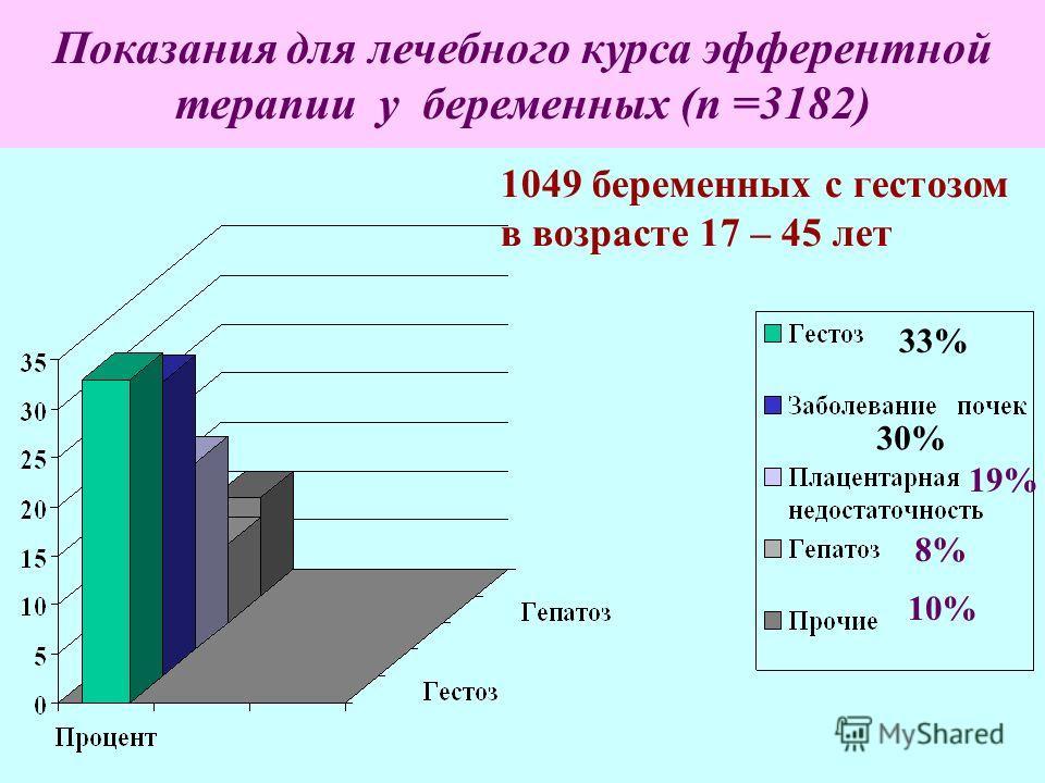 Показания для лечебного курса эфферентной терапии у беременных (n =3182) 33% 19% 8% 10% 30% 1049 беременных с гестозом в возрасте 17 – 45 лет