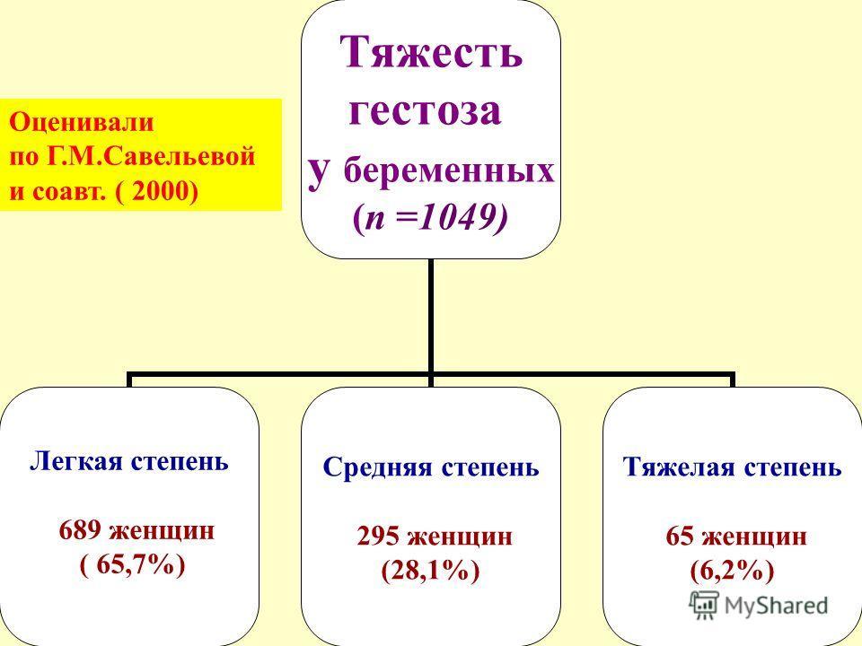 Тяжесть гестоза у беременных (n =1049) Легкая степень 689 женщин ( 65,7%) Средняя степень 295 женщин (28,1%) Тяжелая степень 65 женщин (6,2%) Оценивали по Г.М.Савельевой и соавт. ( 2000)
