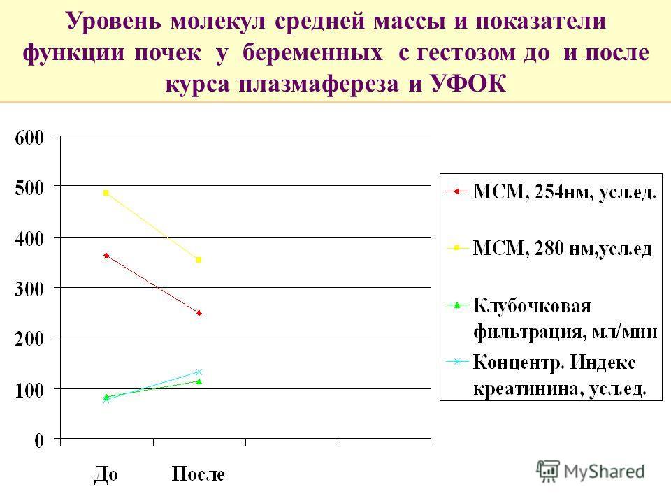 Уровень молекул средней массы и показатели функции почек у беременных с гестозом до и после курса плазмафереза и УФОК
