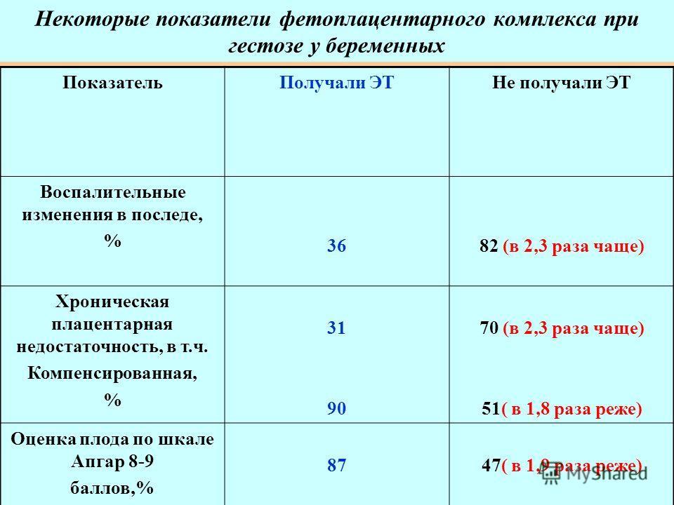 Некоторые показатели фетоплацентарного комплекса при гестозе у беременных ПоказательПолучали ЭТНе получали ЭТ Воспалительные изменения в последе, % 3682 (в 2,3 раза чаще) Хроническая плацентарная недостаточность, в т.ч. Компенсированная, % 31 90 70 (