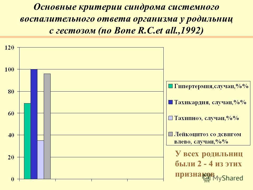 Основные критерии синдрома системного воспалительного ответа организма у родильниц с гестозом (по Bone R.C.et all.,1992) У всех родильниц были 2 - 4 из этих признаков