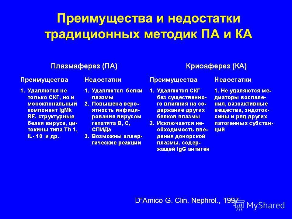 Преимущества и недостатки традиционных методик ПА и КА DAmico G. Clin. Nephrol., 1997