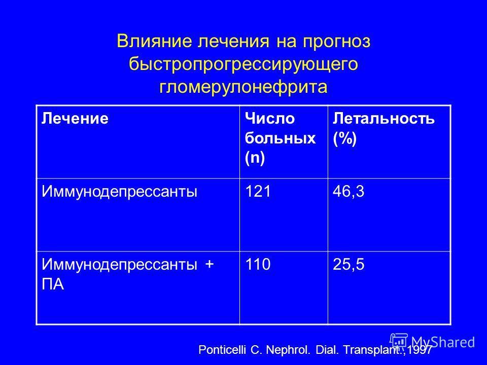Влияние лечения на прогноз быстропрогрессирующего гломерулонефрита ЛечениеЧисло больных (n) Летальность (%) Иммунодепрессанты12146,3 Иммунодепрессанты + ПА 11025,5 Ponticelli C. Nephrol. Dial. Transplant.,1997