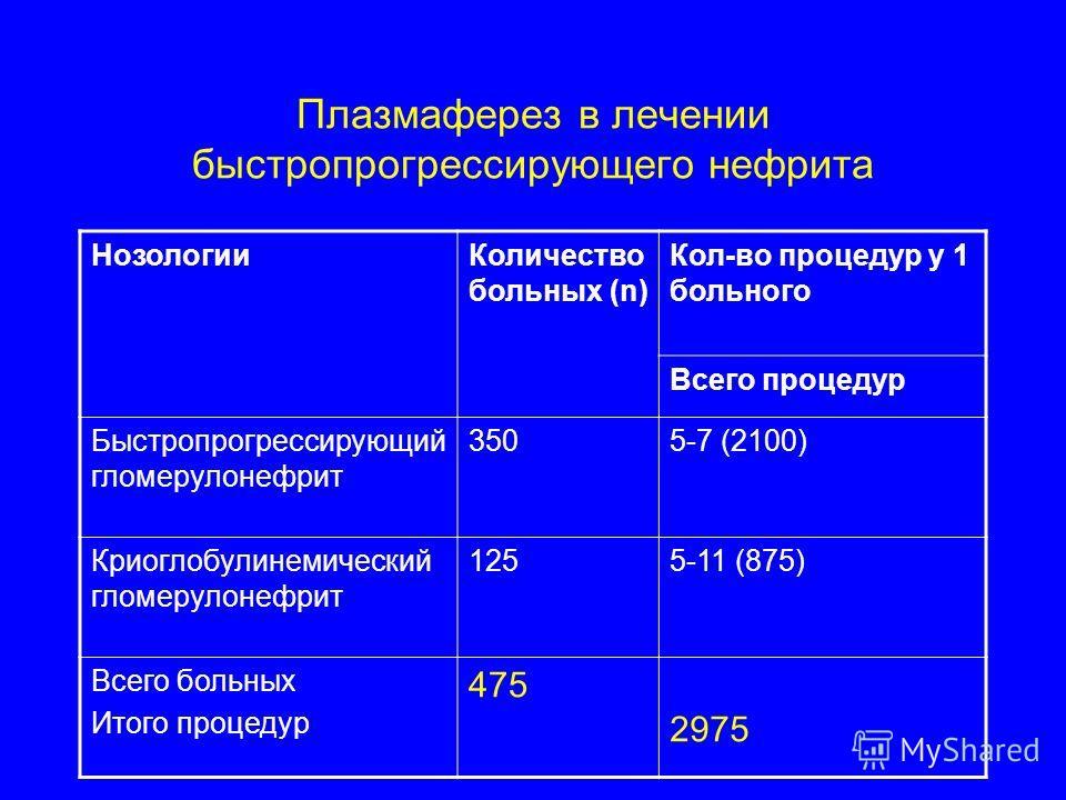Плазмаферез в лечении быстропрогрессирующего нефрита НозологииКоличество больных (n) Кол-во процедур у 1 больного Всего процедур Быстропрогрессирующий гломерулонефрит 3505-7 (2100) Криоглобулинемический гломерулонефрит 1255-11 (875) Всего больных Ито