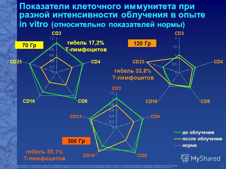 12 Показатели клеточного иммунитета при разной интенсивности облучения в опыте in vitro (относительно показателей нормы) 70 Гр 120 Гр 300 Гр гибель 17,2% Т-лимфоцитов гибель 55,1% Т-лимфоцитов гибель 33,8% Т-лимфоцитов