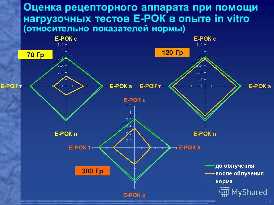 13 Оценка рецепторного аппарата при помощи нагрузочных тестов Е-РОК в опыте in vitro (относительно показателей нормы) 70 Гр 120 Гр 300 Гр