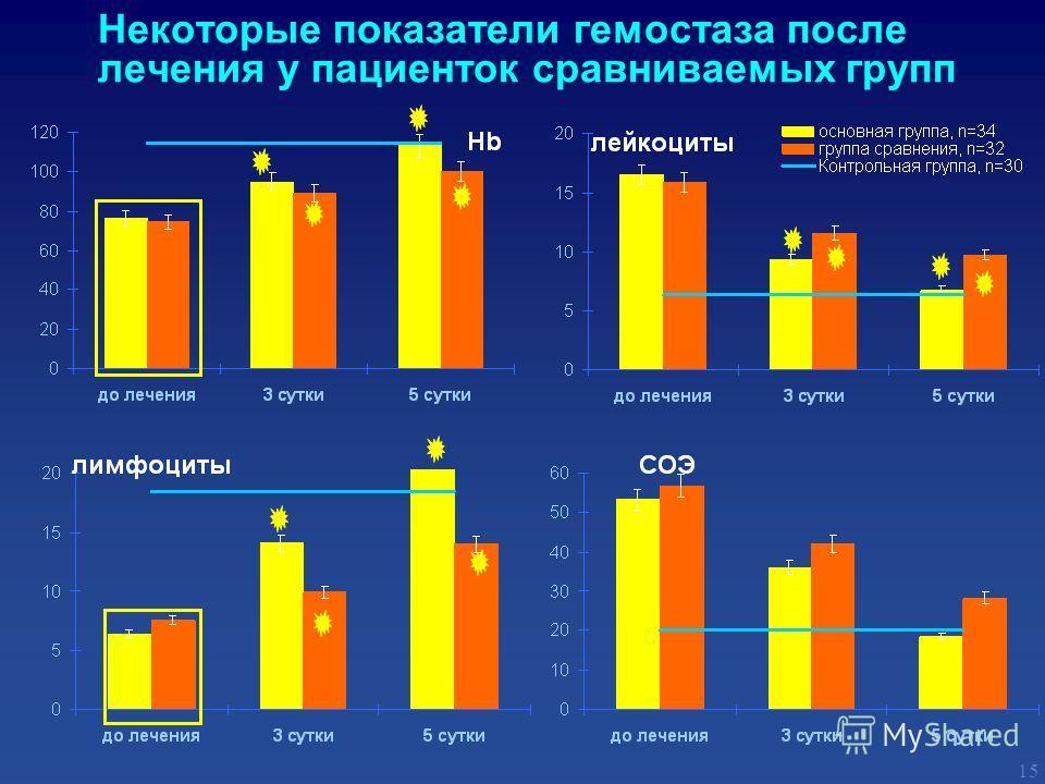 Некоторые показатели гемостаза после лечения у пациенток сравниваемых групп 15