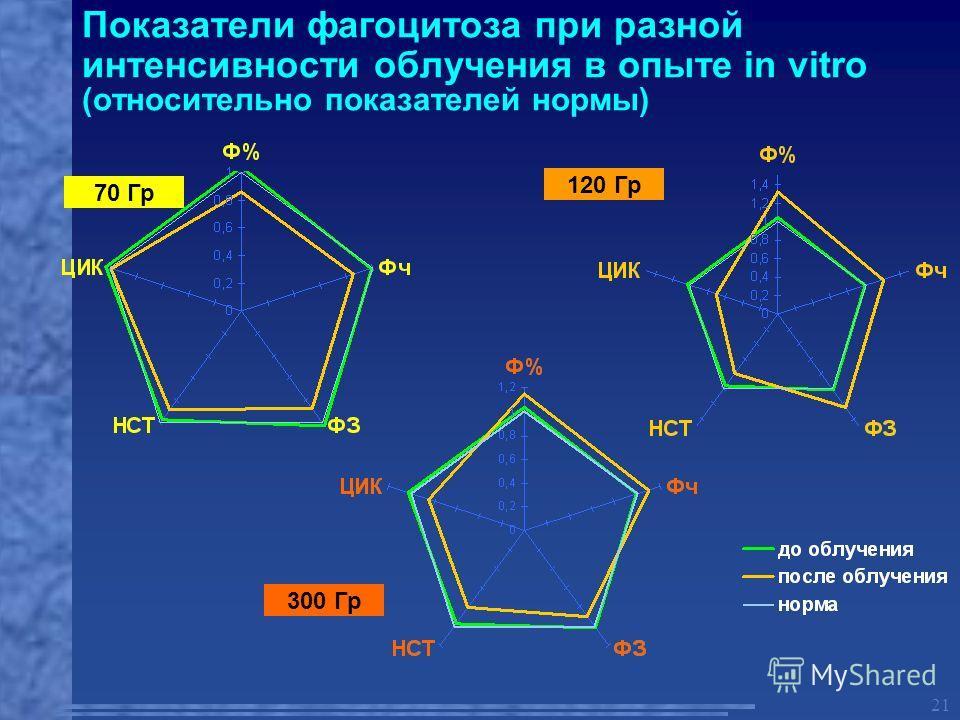21 Показатели фагоцитоза при разной интенсивности облучения в опыте in vitro (относительно показателей нормы) 70 Гр 120 Гр 300 Гр