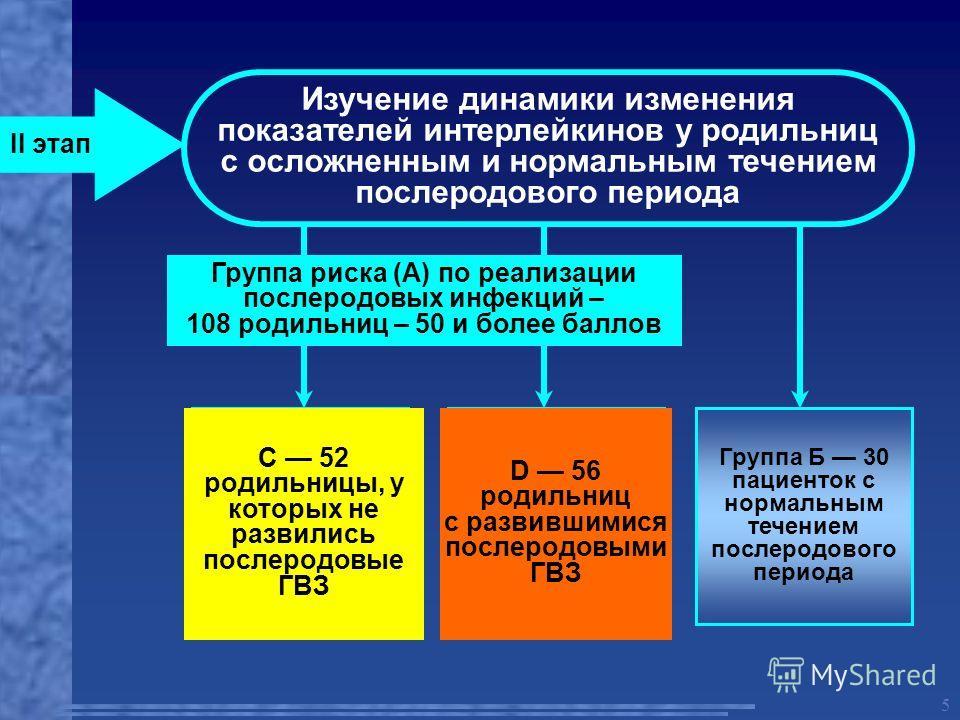 5 II этап Изучение динамики изменения показателей интерлейкинов у родильниц с осложненным и нормальным течением послеродового периода Группа С 52 родильницы, у которых не развились послеродовые ГВЗ Группа D 56 родильниц с развившимися послеродовыми Г