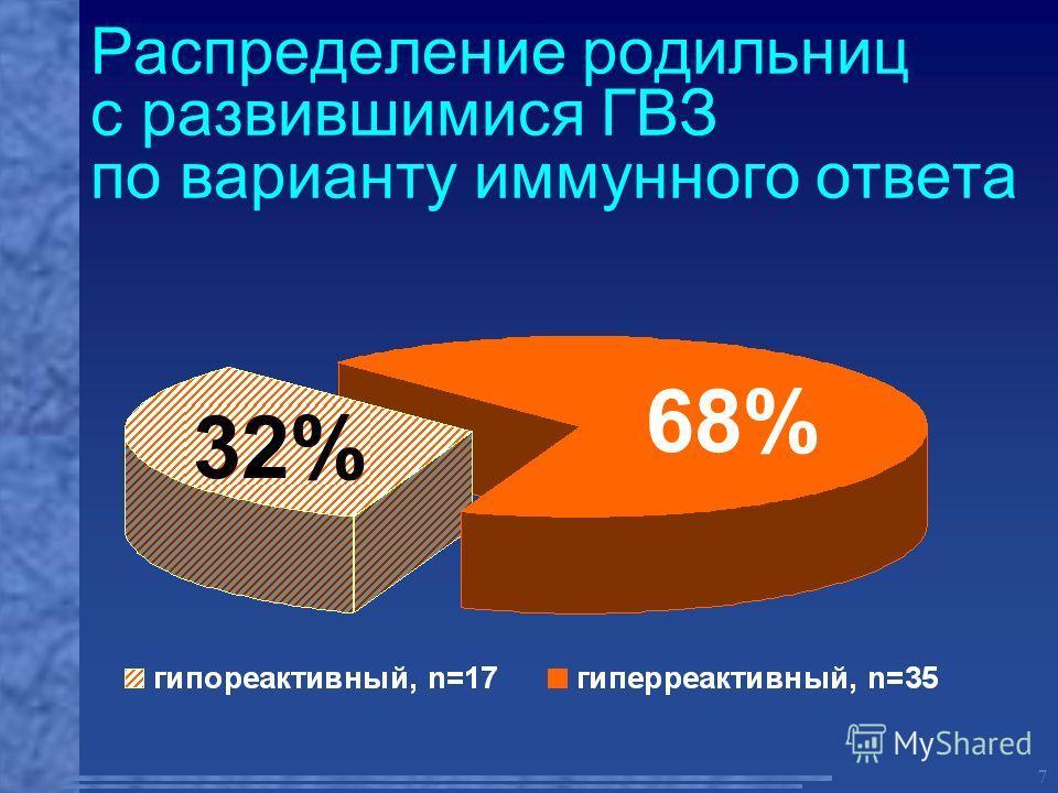 7 Распределение родильниц с развившимися ГВЗ по варианту иммунного ответа 68% 32%