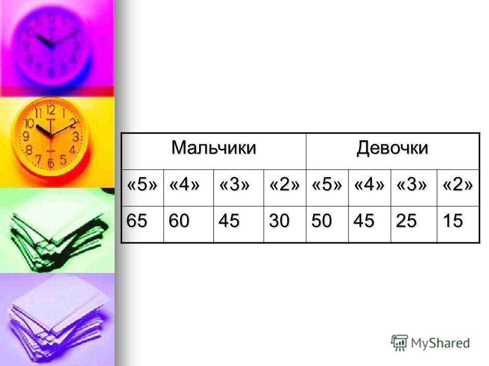 МальчикиДевочки «5»«4»«3»«2»«5»«4»«3»«2» 6560453050452515