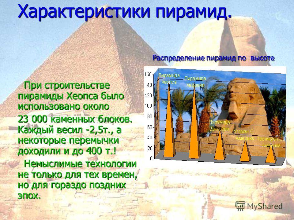 Самая первая пирамида мира - пирамида Джосера, 2800 лет до н.э. Египет Пирамиды Мексики. Первое тысячелетие до н. э. Трудно не заметить сходство! Пирамиды Мексики. Первое тысячелетие до н. э. Трудно не заметить сходство!