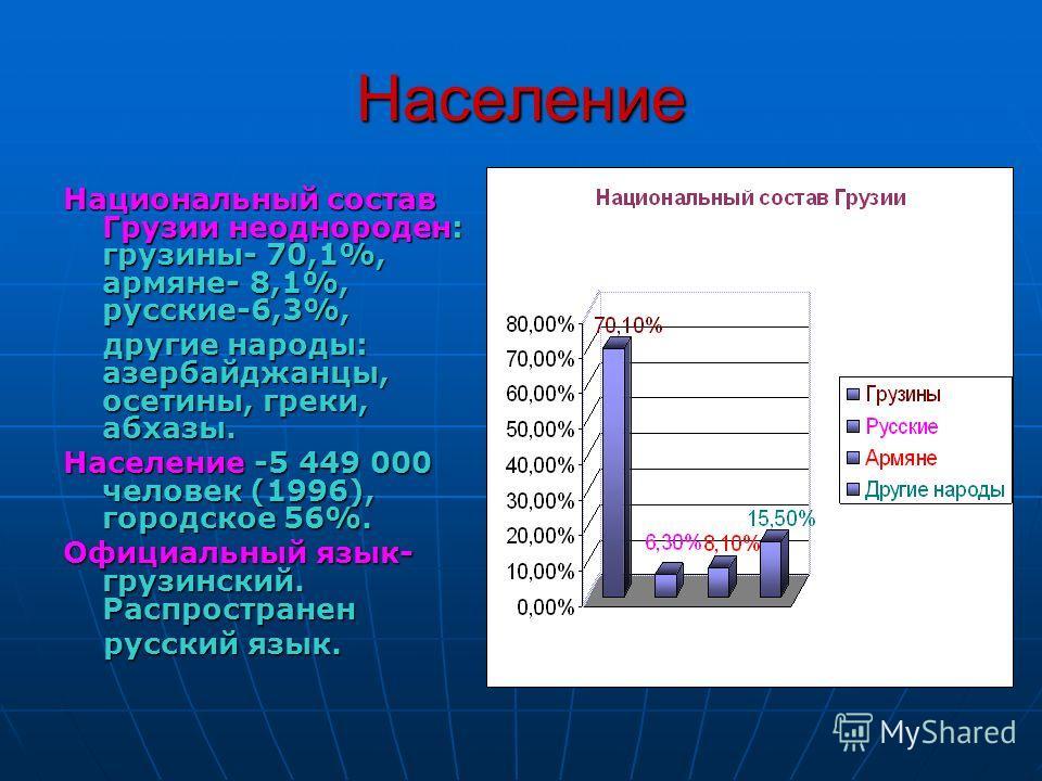 Население Национальный состав Грузии неоднороден: грузины- 70,1%, армяне- 8,1%, русские-6,3%, другие народы: азербайджанцы, осетины, греки, абхазы. другие народы: азербайджанцы, осетины, греки, абхазы. Население -5 449 000 человек (1996), городское 5
