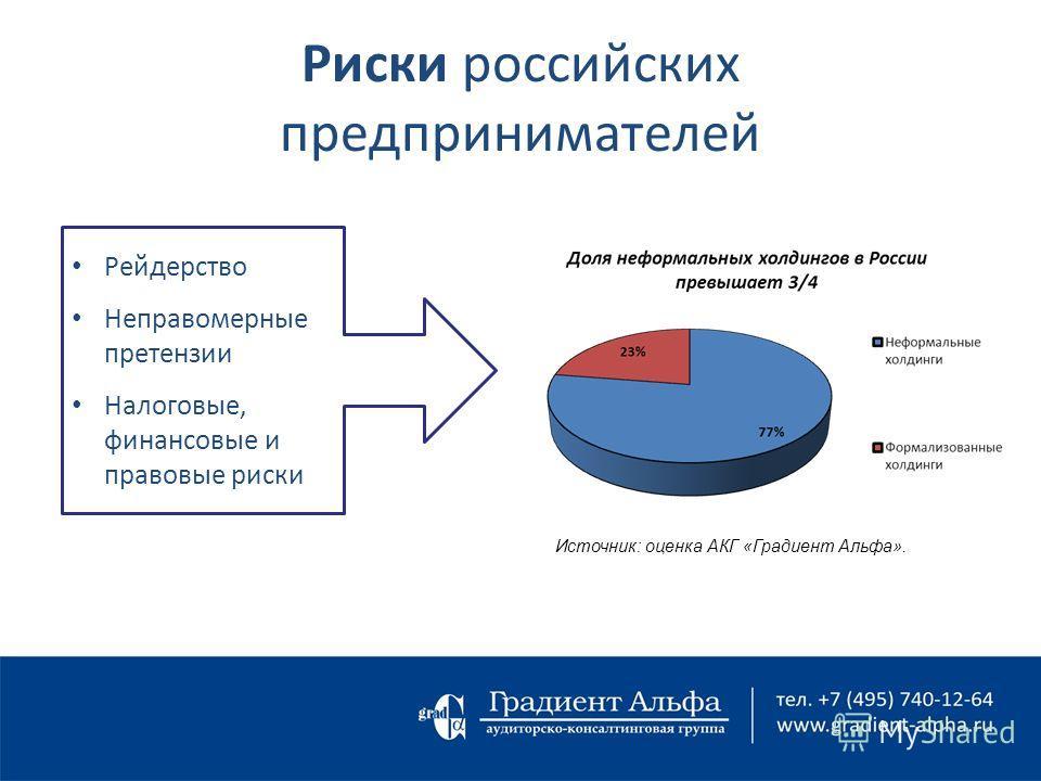 Риски российских предпринимателей Рейдерство Неправомерные претензии Налоговые, финансовые и правовые риски Источник: оценка АКГ «Градиент Альфа».