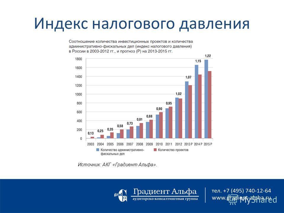 Индекс налогового давления Источник: АКГ «Градиент Альфа».