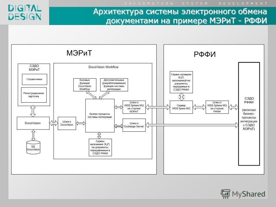 I N F O R M A T I O N S Y S T E M D E V E L O P M E N T Архитектура системы электронного обмена документами на примере МЭРиТ - РФФИ