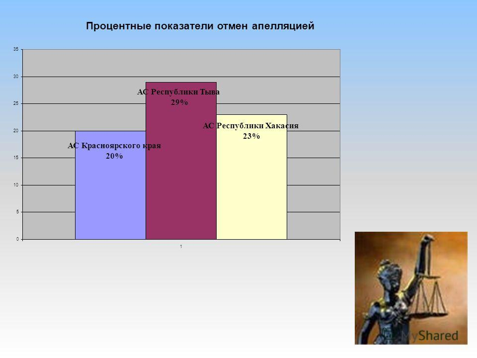 Процентные показатели отмен апелляцией АС Красноярского края 20% АС Республики Тыва 29% АС Республики Хакасия 23% 0 5 10 15 20 25 30 35 1