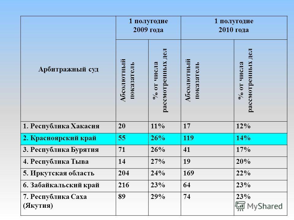 Арбитражный суд 1 полугодие 2009 года 1 полугодие 2010 года Абсолютный показатель % от числа рассмотренных дел Абсолютный показатель % от числа рассмотренных дел 1. Республика Хакасия2011%1712% 2. Красноярский край5526%11914% 3. Республика Бурятия712