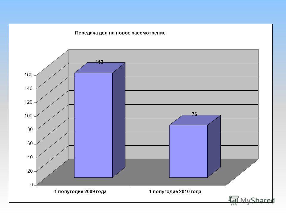 152 76 0 20 40 60 80 100 120 140 160 1 полугодие 2009 года1 полугодие 2010 года Передача дел на новое рассмотрение