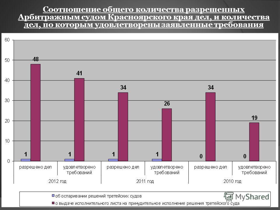 Соотношение общего количества разрешенных Арбитражным судом Красноярского края дел, и количества дел, по которым удовлетворены заявленные требования