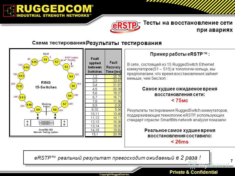 7 Private & Confidential Copyright RuggedCom Inc. Тесты на восстановление сети при авариях Схема тестирования Результаты тестирования Fault Recovery Пример работы eRSTP : В сети, состоящей из 15 RuggedSwitch Ethernet коммутаторов(S1 – S15) в топологи
