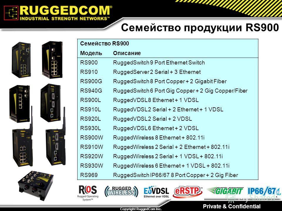 Private & Confidential Copyright RuggedCom Inc. 2 Семейство продукции RS900 Семейство RS900 МодельОписание RS900RuggedSwitch 9 Port Ethernet Switch RS910RuggedServer 2 Serial + 3 Ethernet RS900GRuggedSwitch 8 Port Copper + 2 Gigabit Fiber RS940GRugge