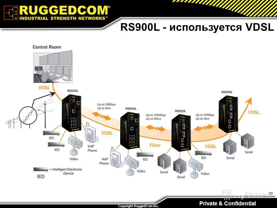 Private & Confidential Copyright RuggedCom Inc. 23 RS900L - используется VDSL