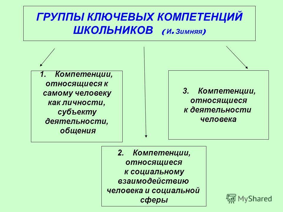 ГРУППЫ КЛЮЧЕВЫХ КОМПЕТЕНЦИЙ ШКОЛЬНИКОВ ( И. Зимняя ) 1. Компетенции, относящиеся к самому человеку как личности, субъекту деятельности, общения 2. Компетенции, относящиеся к социальному взаимодействию человека и социальной сферы 3. Компетенции, относ