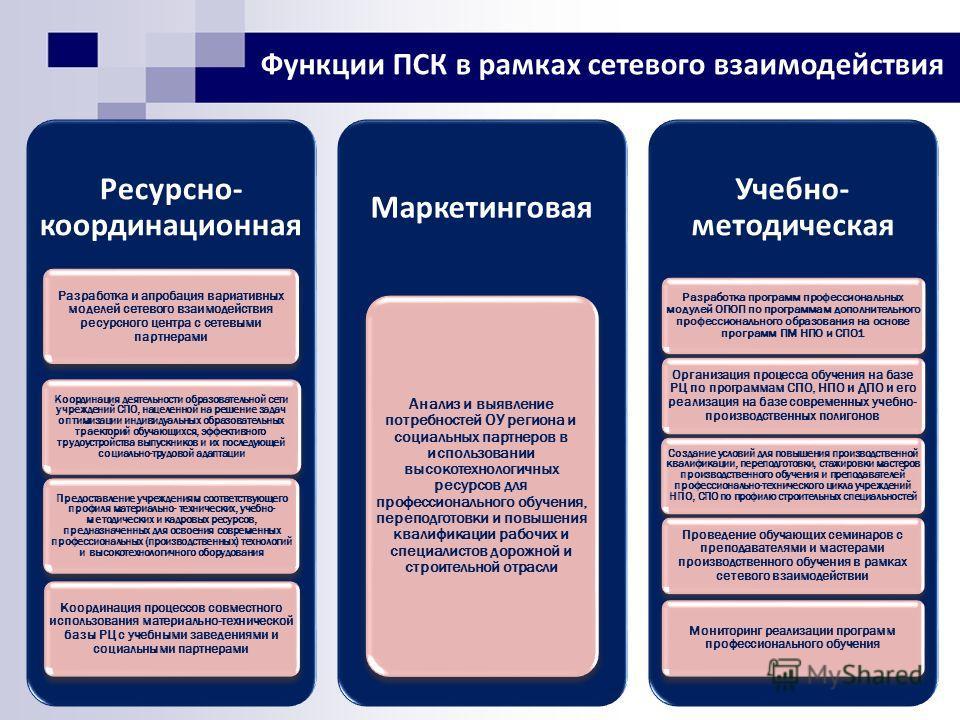 Функции ПСК в рамках сетевого взаимодействия Ресурсно- координационная Разработка и апробация вариативных моделей сетевого взаимодействия ресурсного центра с сетевыми партнерами Координация деятельности образовательной сети учреждений СПО, нацеленной