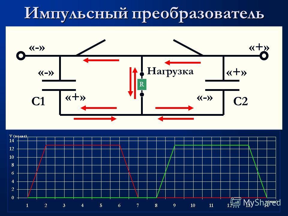 Импульсный преобразователь С1С1 Нагрузка «+» R С2С2 «-» «+» «-»