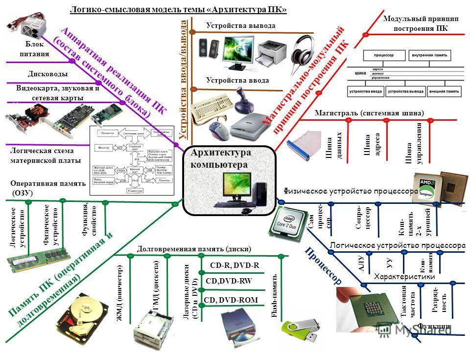 Архитектура компьютера Магистраль (системная шина) Модульный принцип построения ПК Память ПК (оперативная и долговременная) Аппаратная реализация ПК (состав системного блока) Процессо р Шина данных Шина адреса Шина управления Физическое устройство пр