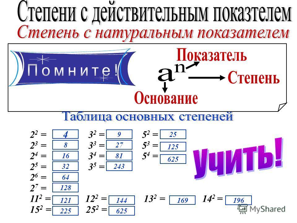 2 2 = 3 2 = 5 2 = 2 3 = 3 3 = 5 3 = 2 4 = 3 4 = 5 4 = 2 5 = 3 5 = 2 6 = 2 7 = 11 2 = 12 2 = 13 2 = 14 2 = 15 2 = 25 2 = 16 8 32 64 128 144121 243 81 27 9 625225 169 196 625 125 25 4