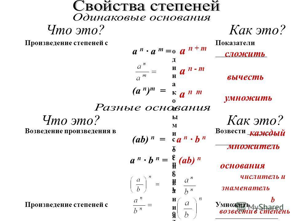 Произведение степеней с о д и н а к о в ы м и о с н о в а н и я м и Показатели ______________ Частное степеней с о д и н а к о в ы м и о с н о в а н и я м и Показатели ______________ Возведение степени в с т е п е н ь Показатели ______________ (a n )