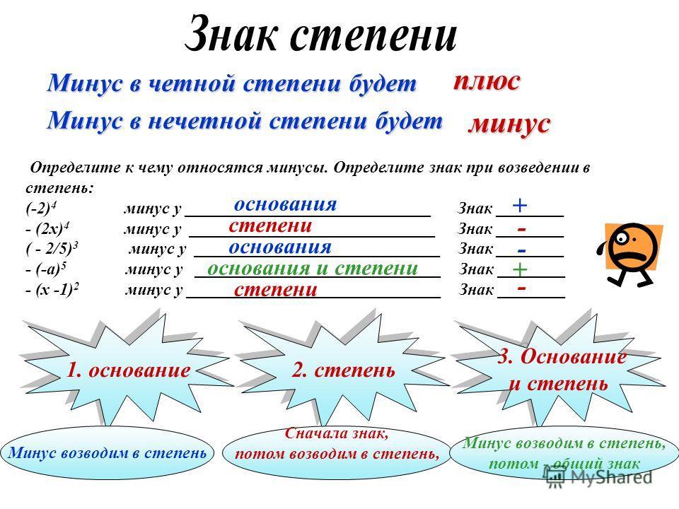 Минус в четной степени будет плюс Минус в нечетной степени будет минус Определите к чему относятся минусы. Определите знак при возведении в степень: (-2) 4 минус у _____________________________ Знак ________ - (2х) 4 минус у _________________________